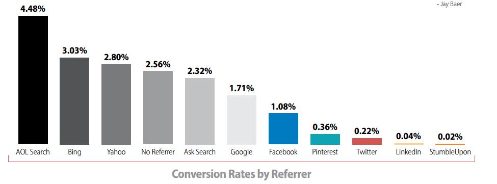 El. parduotuvių konversijos atsižvelgiant į srauto šaltinius: Paieškos sistemos (Google), Socialiniai tinklai (Facebook) ir kt.