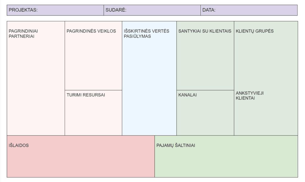 Business model canvas šablonas verslo idėjai apibendrinti (lietuviška versija)